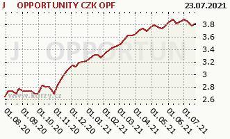 Graf kurzu (ČOJ/PL) J&T OPPORTUNITY CZK OPF