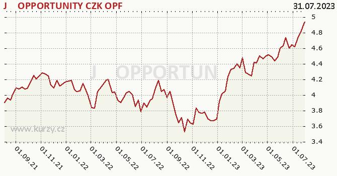 Graf výkonnosti (ČOJ/PL) J&T OPPORTUNITY CZK