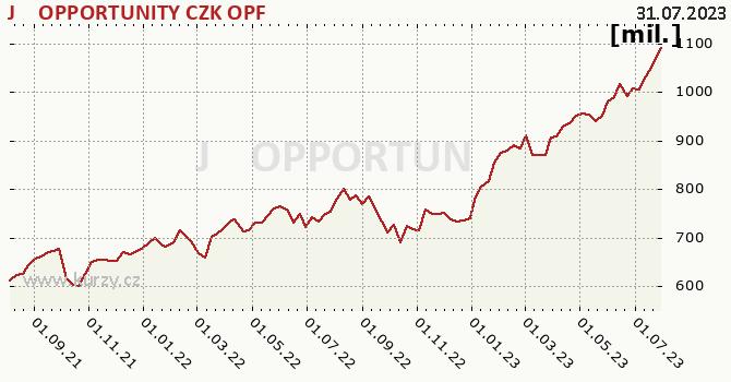 Graf majetku (ČOJ) J&T OPPORTUNITY CZK