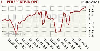 J T PERSPEKTIVA graf výkonnosti, formát 350 x 180 (px) PNG