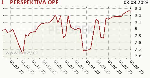 J T PERSPEKTIVA graf výkonnosti, formát 500 x 260 (px) PNG