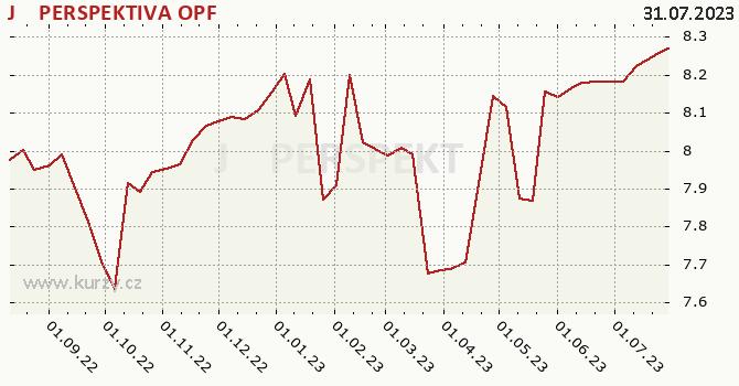 J T PERSPEKTIVA graf výkonnosti, formát 670 x 350 (px) PNG