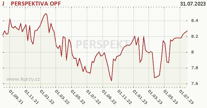 Graf výkonnosti (ČOJ/PL) J&T PERSPEKTIVA