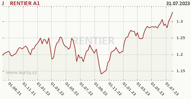 Graf výkonnosti (ČOJ/PL) J&T RENTIER A1