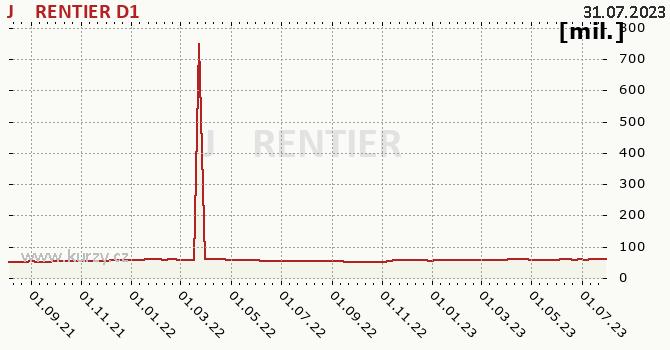 Graf majetku (ČOJ) J&T RENTIER D1