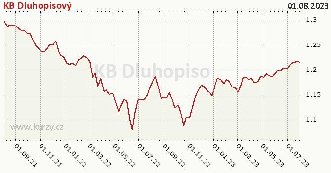 Graf výkonnosti (ČOJ/PL) KB Dluhopisový