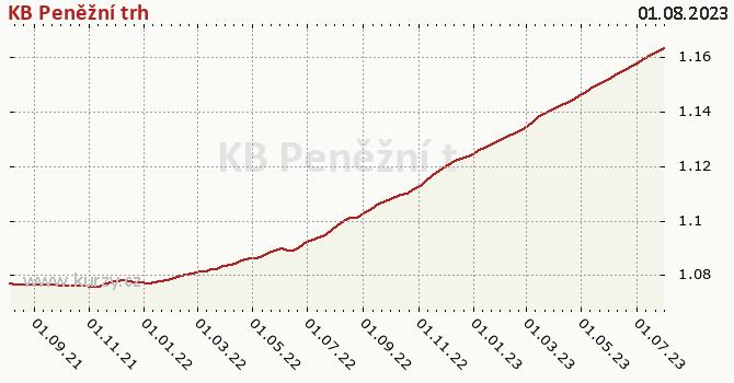 Graf výkonnosti (ČOJ/PL) KB Peněžní trh