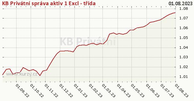 Graf kurzu (ČOJ/PL) KB Privátní správa aktiv 1 Excl - třída