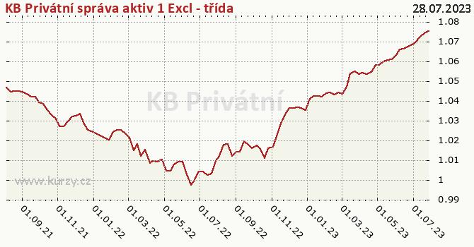 Graf výkonnosti (ČOJ/PL) KB Privátní správa aktiv 1 Excl - třída