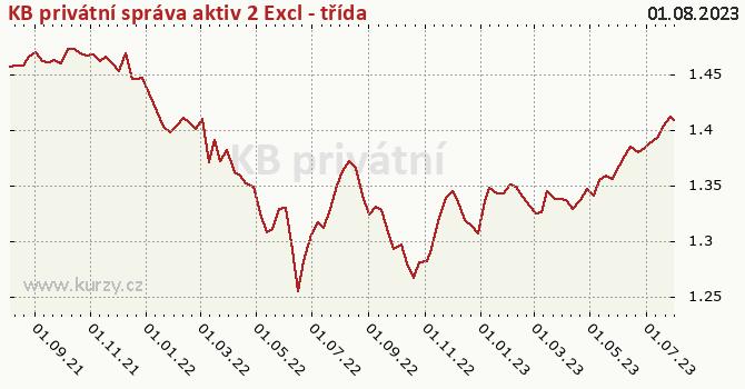 Graf výkonnosti (ČOJ/PL) KB privátní správa aktiv 2 Excl - třída