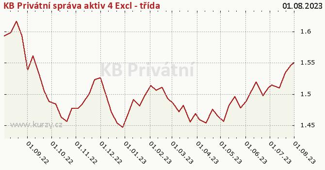 Graf kurzu (ČOJ/PL) KB Privátní správa aktiv 4 Excl - třída
