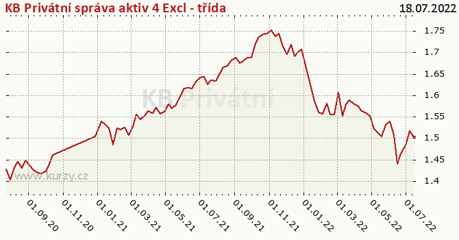 Graf výkonnosti (ČOJ/PL) KB Privátní správa aktiv 4 Excl - třída