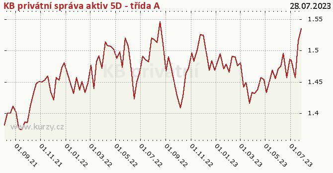 Graf výkonnosti (ČOJ/PL) KB privátní správa aktiv 5D - třída A