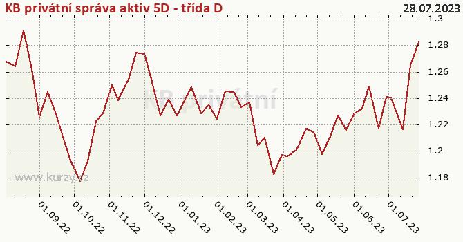 Graf kurzu (ČOJ/PL) KB privátní správa aktiv 5D - třída D