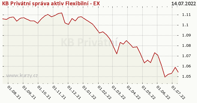 Graf kurzu (ČOJ/PL) KB Privátní správa aktiv Flexibilní - EXCLUSIVE