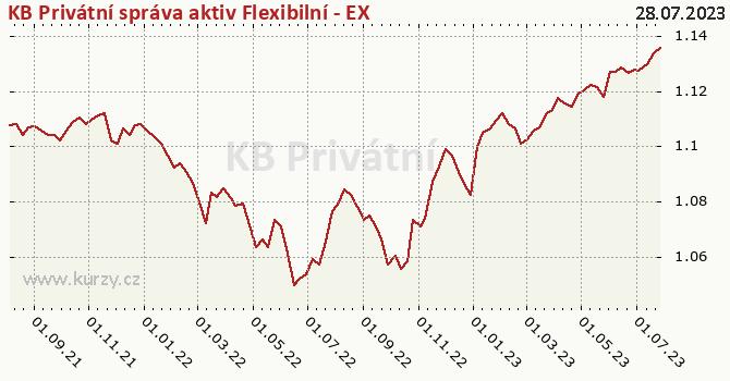 Graf výkonnosti (ČOJ/PL) KB Privátní správa aktiv Flexibilní - EXCLUSIVE