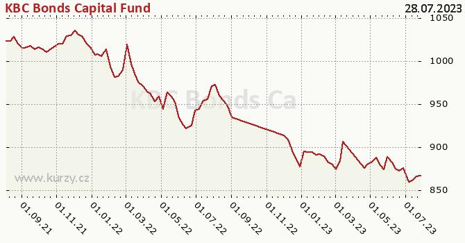 Graph rate (NAV/PC) KBC Bonds Capital Fund