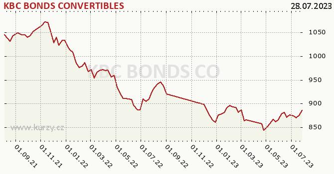 Graph rate (NAV/PC) KBC BONDS CONVERTIBLES