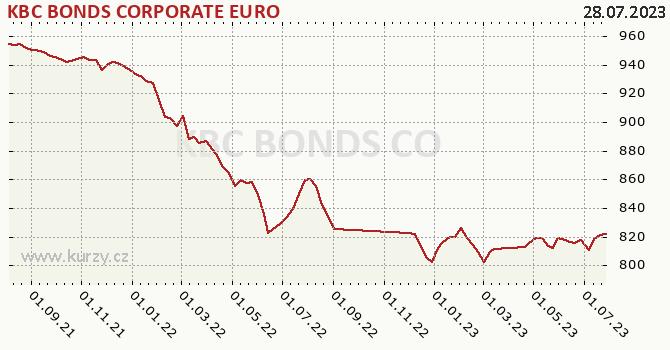 Graphique du cours (valeur nette d'inventaire / part) KBC BONDS CORPORATE EURO
