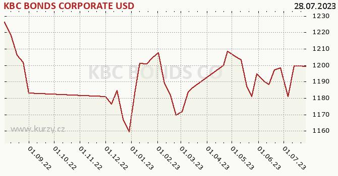 Graf kurzu (ČOJ/PL) KBC BONDS CORPORATE USD