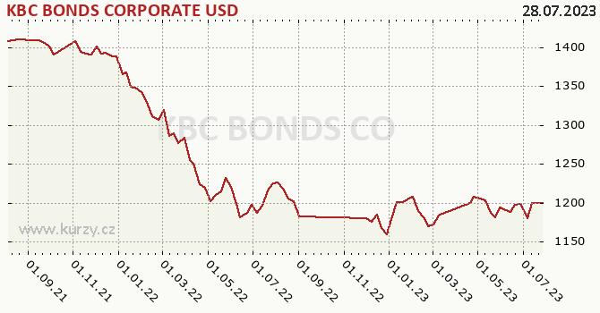Graphique du cours (valeur nette d'inventaire / part) KBC BONDS CORPORATE USD