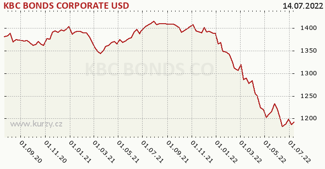 Graf výkonnosti (ČOJ/PL) KBC BONDS CORPORATE USD