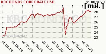 KBC BONDS CORPORATE USD graf majeteku fondu, formát 350 x 180 (px) PNG