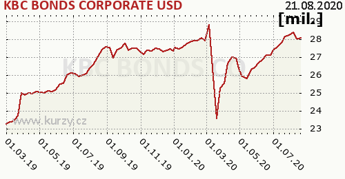 KBC BONDS CORPORATE USD graf majeteku fondu, formát 500 x 260 (px) PNG