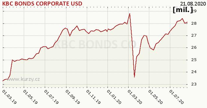 KBC BONDS CORPORATE USD graf majeteku fondu, formát 670 x 350 (px) PNG