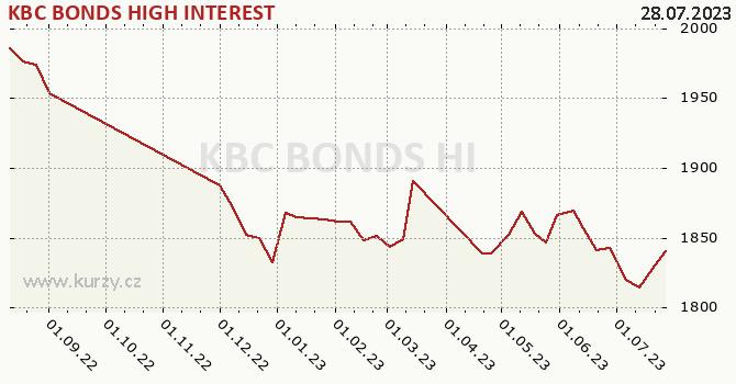 Graph rate (NAV/PC) KBC BONDS HIGH INTEREST