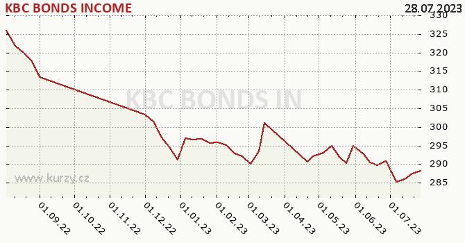 Graph des Kurses (reines Handelsvermögen/Anteilschein) KBC BONDS INCOME