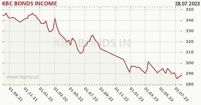 Graph rate (NAV/PC) KBC BONDS INCOME