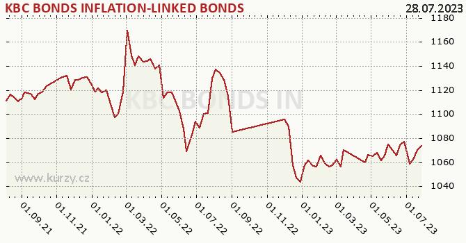 Graph rate (NAV/PC) KBC BONDS INFLATION-LINKED BONDS