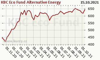 Graf kurzu (ČOJ/PL) KBC Eco Fund Alternative Energy