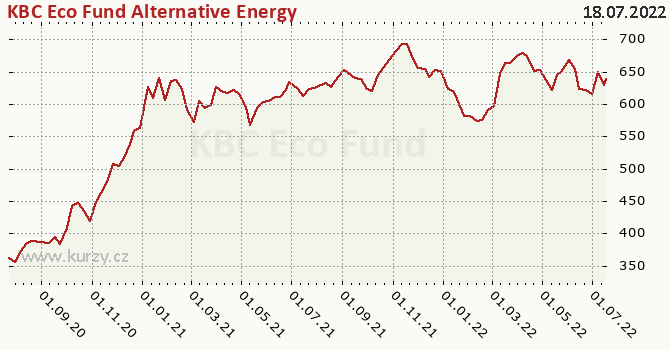 Graphique du cours (valeur nette d'inventaire / part) KBC Eco Fund Alternative Energy