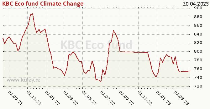Graphique du cours (valeur nette d'inventaire / part) KBC Eco fund Climate Change