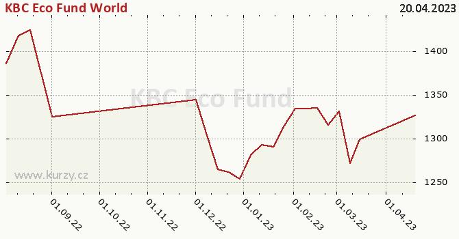 Graf kurzu (ČOJ/PL) KBC Eco Fund World