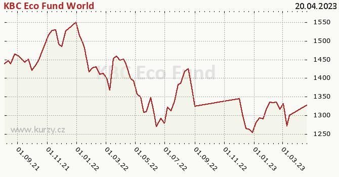 Graf výkonnosti (ČOJ/PL) KBC Eco Fund World