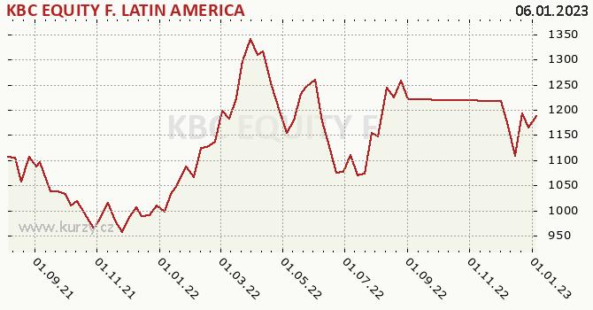 Graphique du cours (valeur nette d'inventaire / part) KBC EQUITY F. LATIN AMERICA