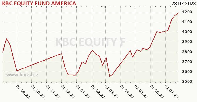Graphique du cours (valeur nette d'inventaire / part) KBC EQUITY FUND AMERICA