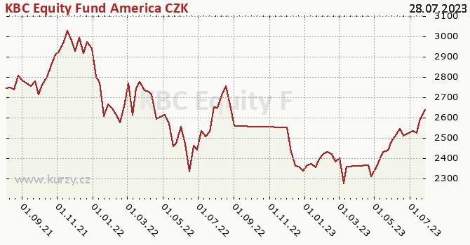 Graf výkonnosti (ČOJ/PL) KBC Equity Fund America CZK