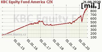 KBC Equity Fund America CZK graf majeteku fondu, formát 350 x 180 (px) PNG