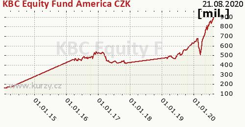 KBC Equity Fund America CZK graf majeteku fondu, formát 500 x 260 (px) PNG