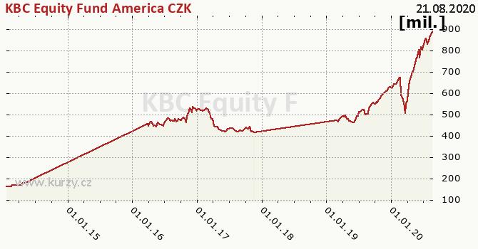 KBC Equity Fund America CZK graf majeteku fondu, formát 670 x 350 (px) PNG