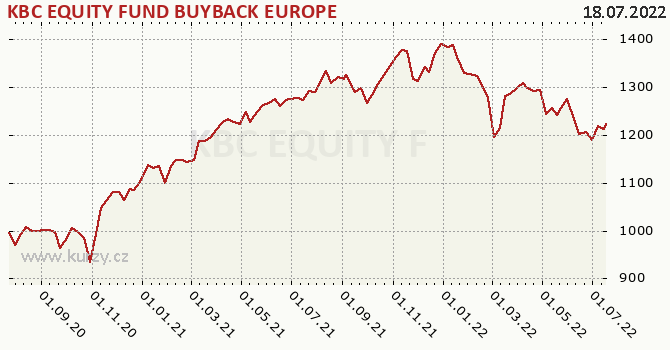 Graphique du cours (valeur nette d'inventaire / part) KBC EQUITY FUND BUYBACK EUROPE