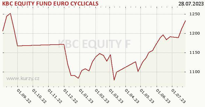 Graf kurzu (ČOJ/PL) KBC EQUITY FUND EURO CYCLICALS
