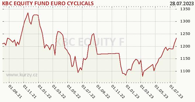 Graf výkonnosti (ČOJ/PL) KBC EQUITY FUND EURO CYCLICALS