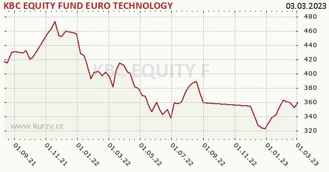Graphique du cours (valeur nette d'inventaire / part) KBC EQUITY FUND EURO TECHNOLOGY