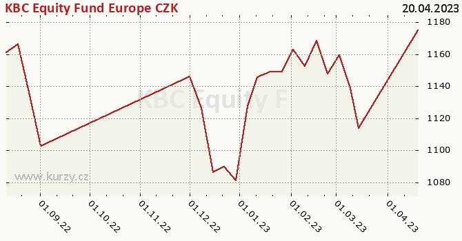 Graf kurzu (ČOJ/PL) KBC Equity Fund Europe CZK