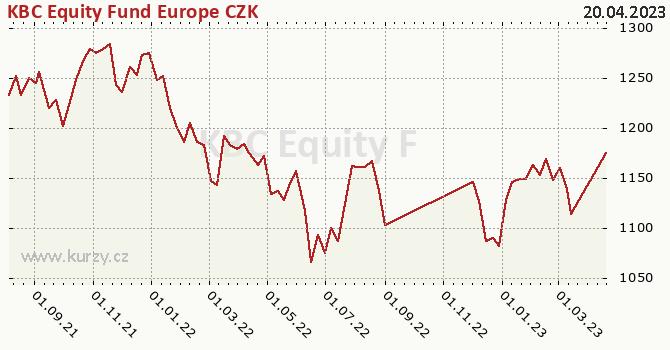 Graf výkonnosti (ČOJ/PL) KBC Equity Fund Europe CZK